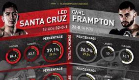 Leo Santa Cruz vs. Carl Frampton – By The Numbers