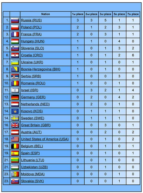 zagreb_medal_table