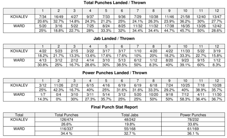 Ward-Kovalev was no robbery and everything boxing needed