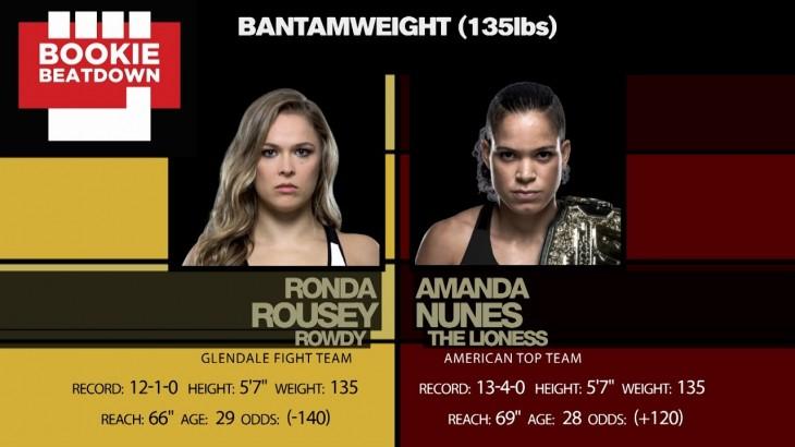 Bookie Beatdown – UFC 207: Amanda Nunes vs. Ronda Rousey