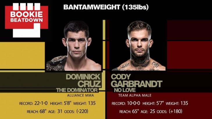 Bookie Beatdown – UFC 207: Dominick Cruz vs. Cody Garbrandt
