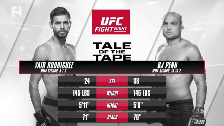 Yair Rodriguez vs. BJ Penn Preview – Watch UFC Phoenix Prelims LIVE Sun. at 8 p.m. ET on FN Canada